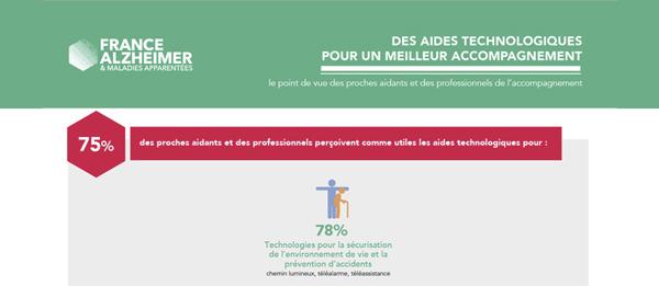 Guide des maisons de retraite avec Capgeris, portail d'information pour les  personnes agées : Technologie, Maladie d'Alzheimer et Aidants Familiaux