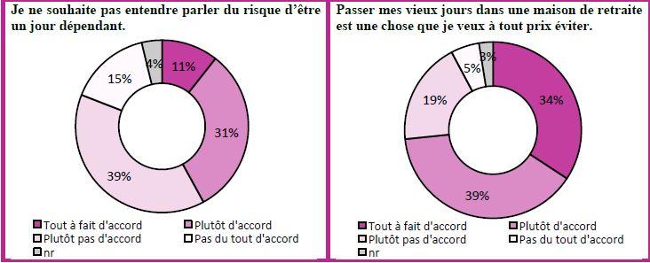 Perte d'autonomie : perceptions et comportements des Français face à ce risque.