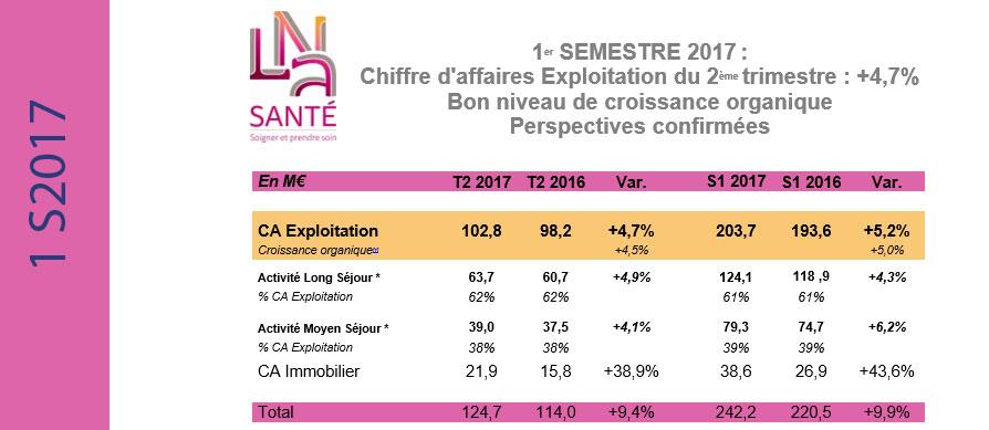 Guide des maisons de retraite avec Capgeris, portail d'information pour les  personnes agées : LNA Santé, Chiffre d'affaires Exploitation du 2ème trimestre : +4,7%