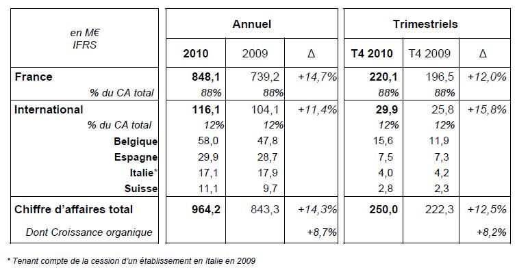 Guide des maisons de retraite avec Capgeris, portail d'information pour les personnes agées : ORPEA en 2010 : CA de 964,2 M€ - croissance de +14,3%