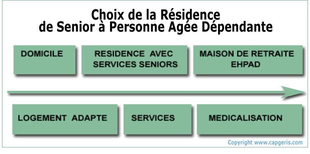 QUESTIONS CRITIQUES POUR LES INVESTISSEURS : Investir dans une résidence senior