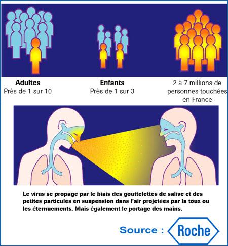 La grippe saisonnière est arrivée en France