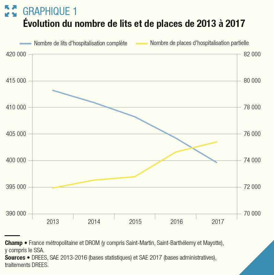 L'ambulatoire et la HAD se développent, le nombre de places en hospitalisation à temps partiel continue de progresser en France