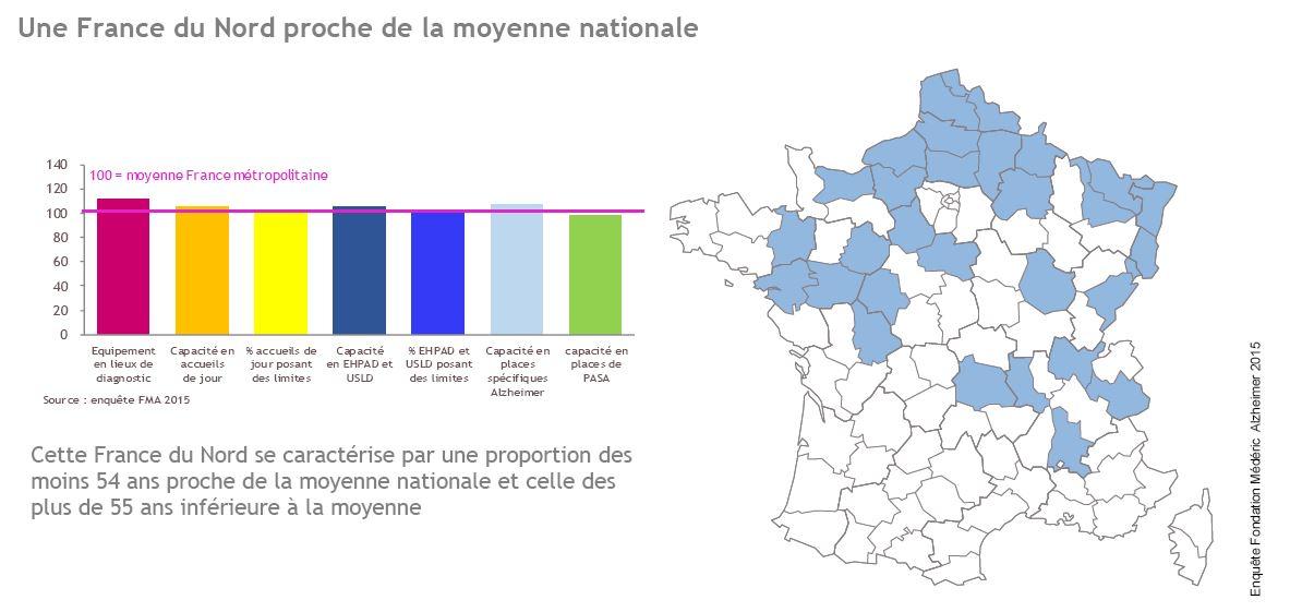 Une France du Nord proche de la moyenne nationale
