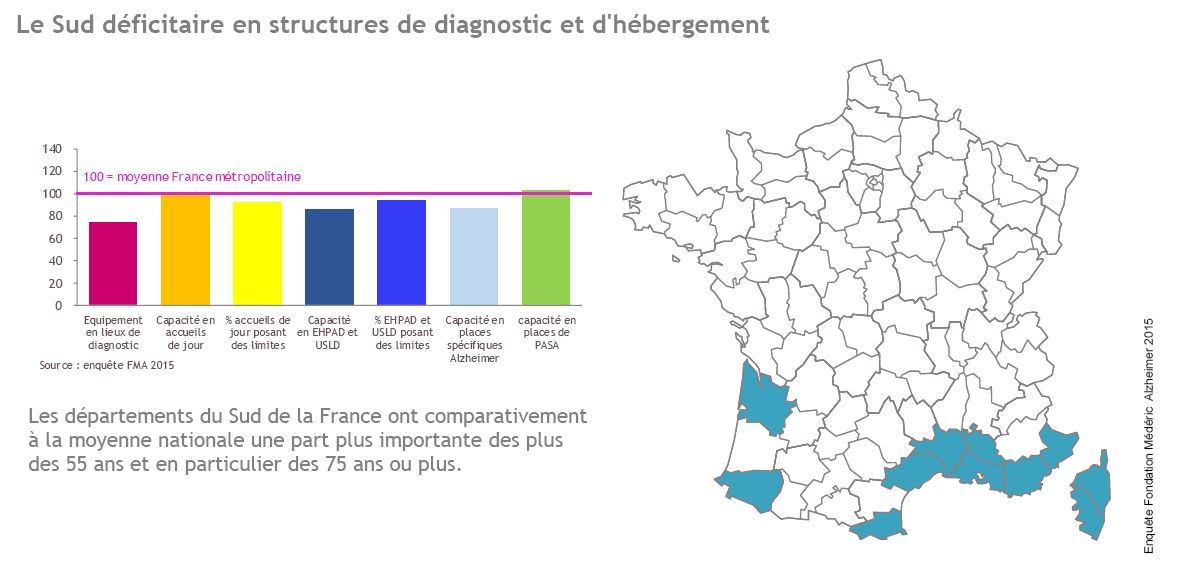 Le Sud déficitaire en structures de diagnostic et d'hébergement