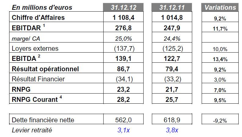 Guide des maisons de retraite avec Capgeris, portail d'information pour les  personnes agées : Résultats de Korian pour 2012 : un CA en augmentation de 9,2%, à 1 108 M€
