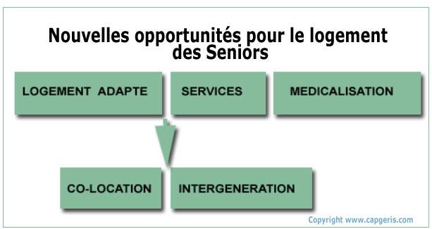 Evolution du marché de l'hébergement des Seniors