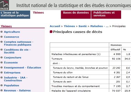 Guide des maisons de retraite avec Capgeris, portail d'information pour les  personnes agées : Causes de décès à partir de 65 ans