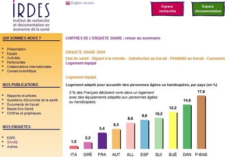 Guide des maisons de retraite avec Capgeris, portail d'information pour les  personnes agées : Logement équipé