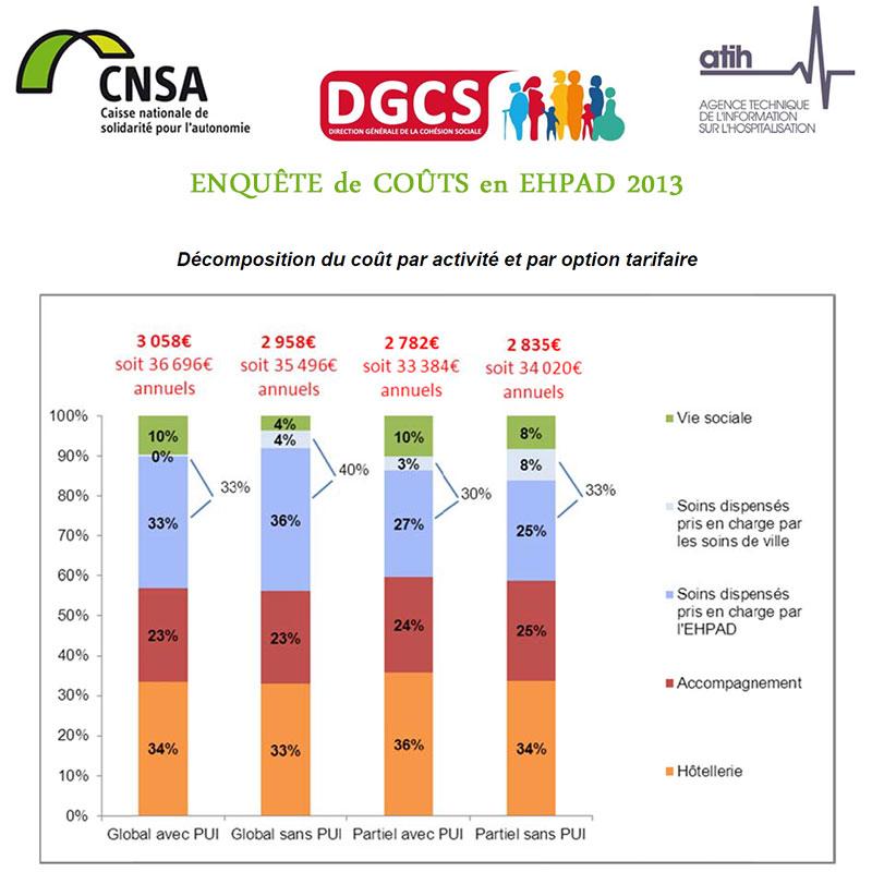 Enquête de coûts en EHPAD : les premiers résultats de l'enquête 2012