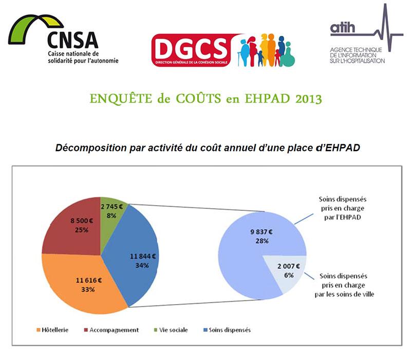 1iers résultats de l'enquête de coûts en EHPAD - Données 2012 - 2 avril 2014