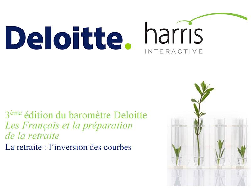 Etude Deloitte : 63% des Français estiment que leur pension de retraite ne sera pas suffisante pour couvrir leurs besoins financiers.