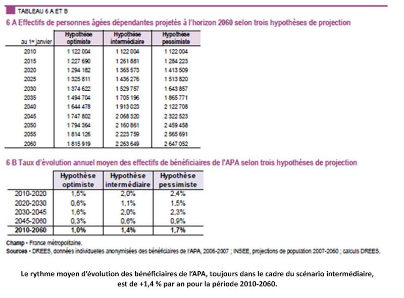 Evolution des effectifs de bénéficiaires de l'APA à l'horizon 2060