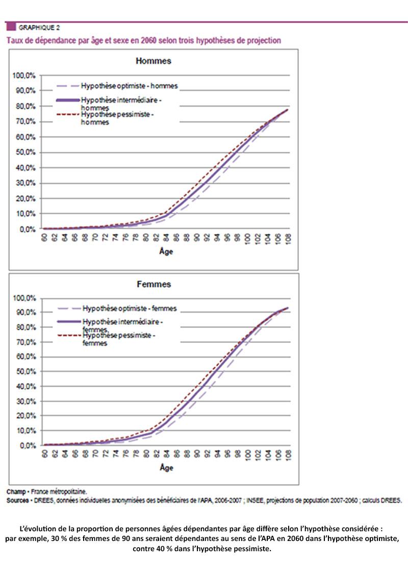 Evolution du taux de dépendance par âge et par sexe à l'horizon 2060