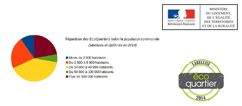 Les chiffres clés du label EcoQuartier