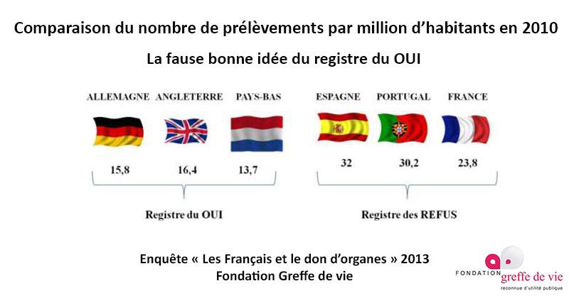 17 octobre 2013 : 9ème Journée Mondiale don d'organes