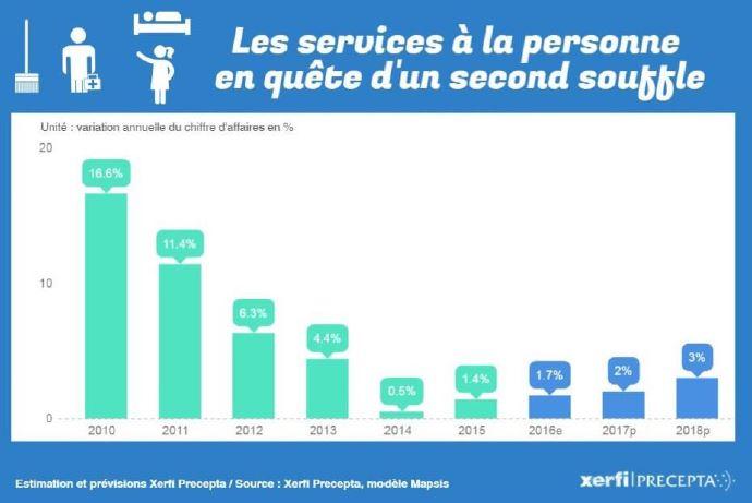 Services aux personnes agées, maintien et aide à domicile : Les plateformes numériques vont elles ubériser le secteur des services à la personne