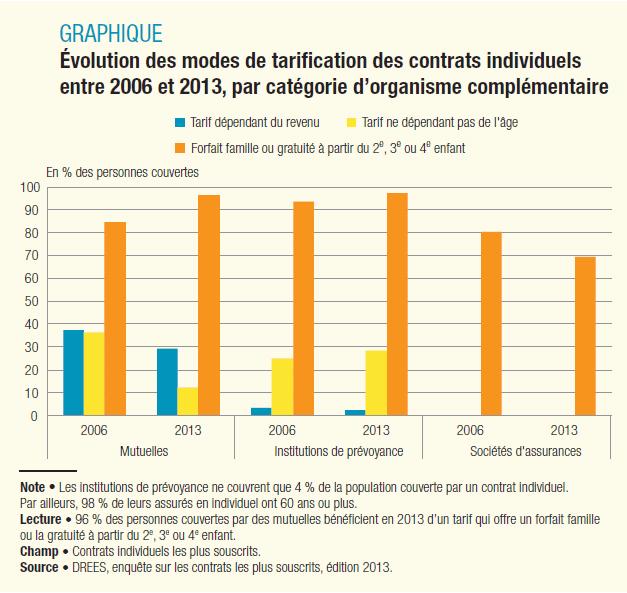 Va t'on vers un déclin des solidarités dans au niveau de la tarification des complémentaires santé?
