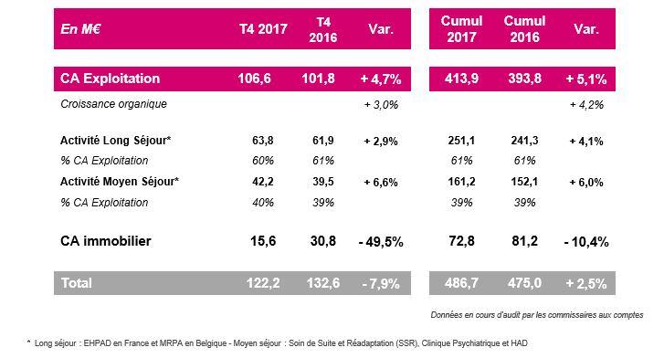 Guide des maisons de retraite avec Capgeris, portail d'information pour les  personnes agées : Résultats groupe LNA Santé 2017 : croissance organique +4.2%