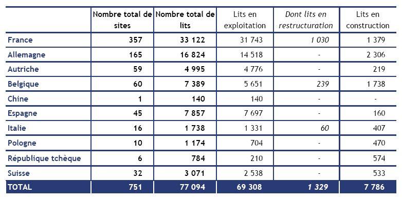Un réseau de 77 094 lits dans 10 pays